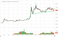 ^USDRUB_Barchart_Interactive_Chart_01_13_2020.png