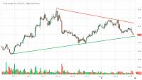 FSLR_Barchart_Interactive_Chart_02_02_2020.png