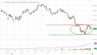 DXM18_Barchart_Interactive_Chart_02_14_2018.png