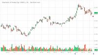 SBER.L.IX_Barchart_Interactive_Chart_05_10_2019.png