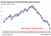 US-crude-oil-net-imports-2019-03-TW.png