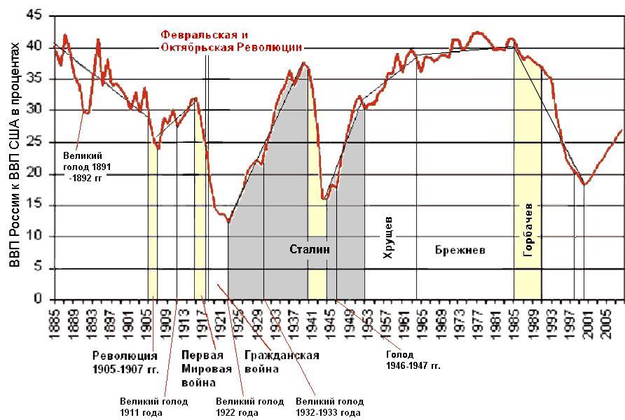 Отношение ВВП России к ВВП США в процентах