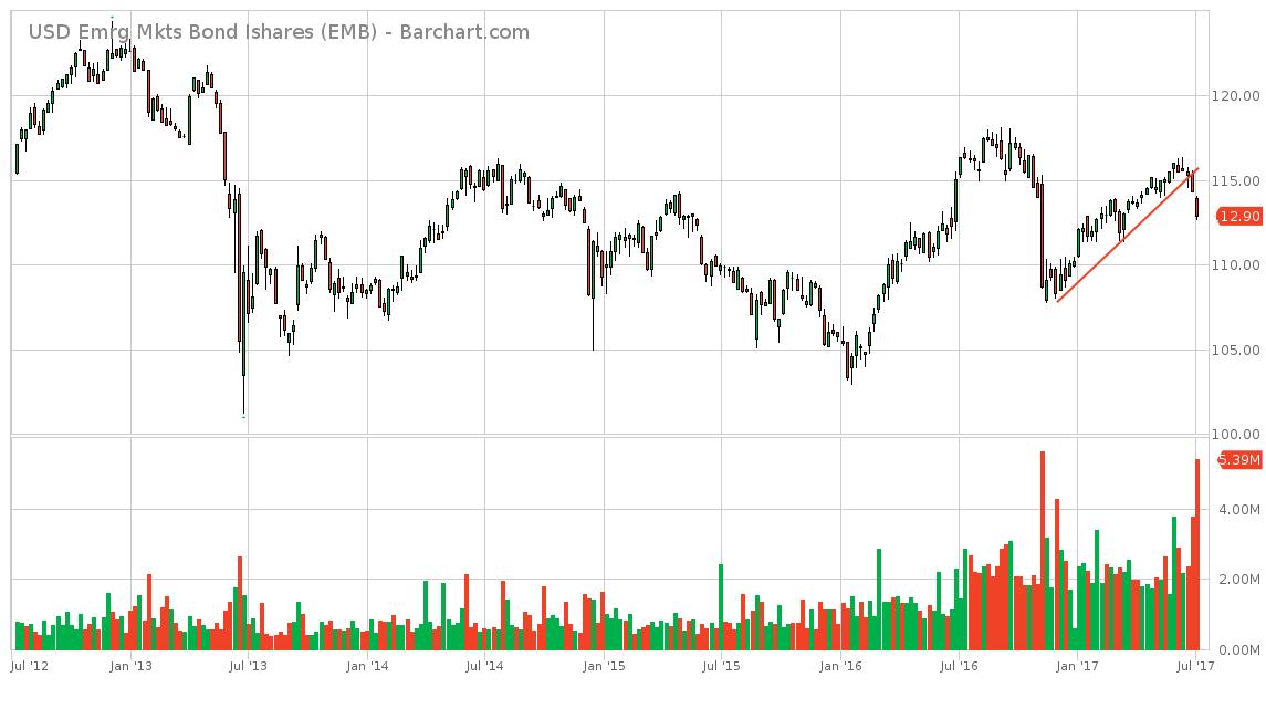 bonds and shares