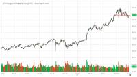 JPM_Barchart_Interactive_Chart_07_10_2018.png