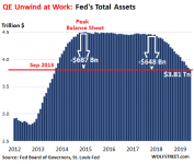 US-Fed-Balance-sheet-2019-07-05-overall.png