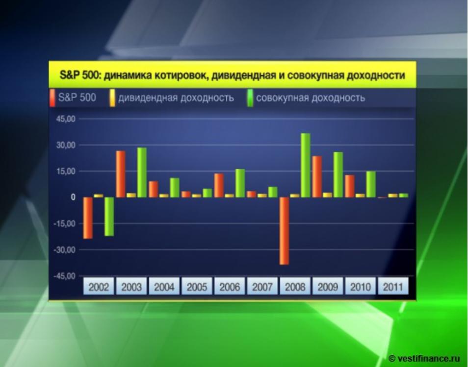 Рейтинг брокеры россии на форекс