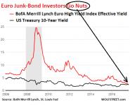 Euro-junk-bond-yield-08-03_2006-v-Treasuries.png