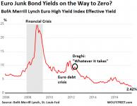 Euro-junk-bond-yield-08-03_2006.png
