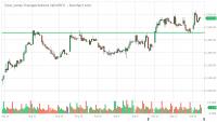 $DOWT_Barchart_Interactive_Chart_09_16_2018 (1).png