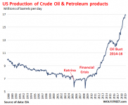US-crude-oil-petroleum-products-production-2019-09.png