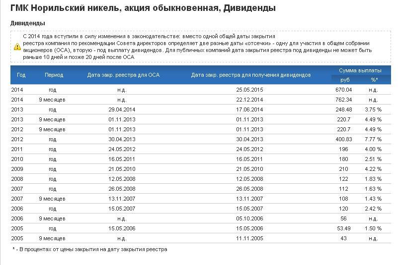 Дата выплаты дивидендов норильский никель в 2018