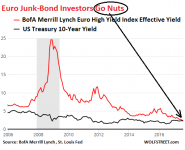 Euro-junk-bond-yield-08-03_2006-v-Treasuries.png